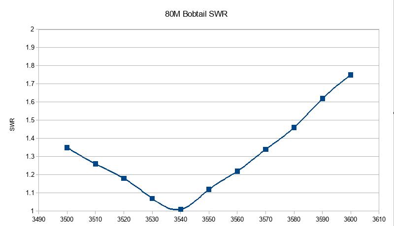 80M-bobtail-swr